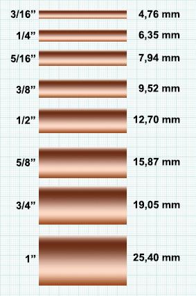 conversion pouce-mm des diametres des tubes de cuivre