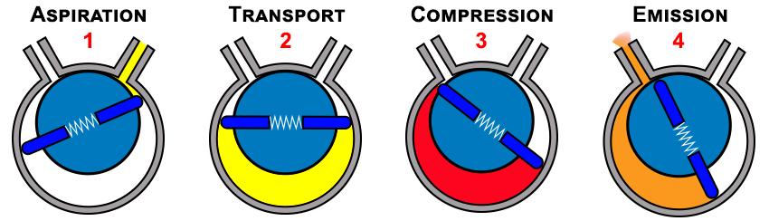 4 phases d'un étage de pompe a vide