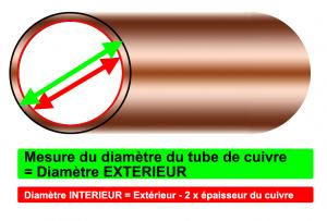 prise de mesure du diametre du tube de cuivre